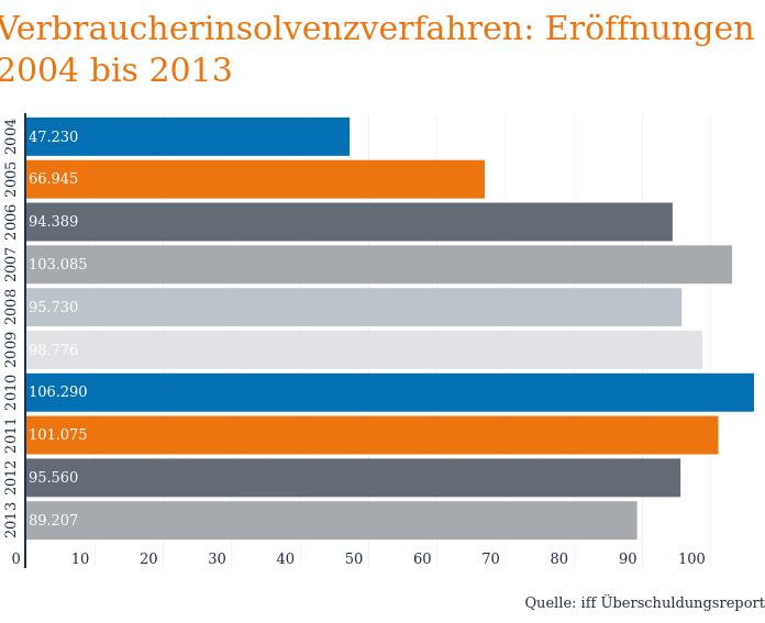 Verbraucherinsolvenzverfahren 2004 bis 2013